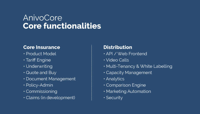 AnivoCore core functionalities