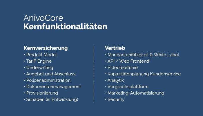 AnivoCore Kernfunktionalitäten
