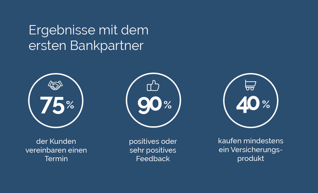 Ergebnisse mit dem ersten Bankpartner